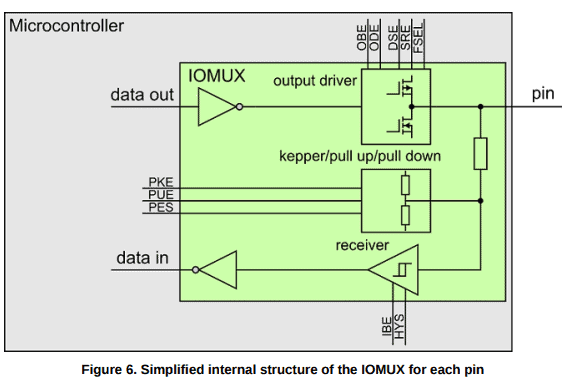 IOMUX controller and Pin Multiplexing Wiki Page